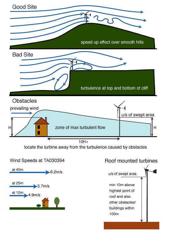 Small Scale Wind Turbines
