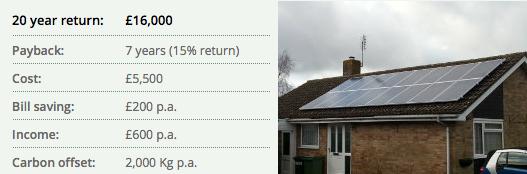 £16000 return for Solar PV customer
