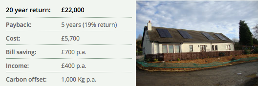 19% return for Scotland solar PV installation