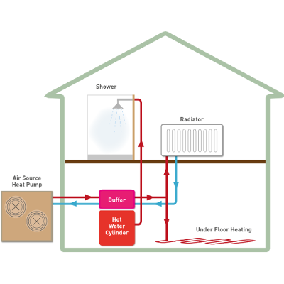 Domestic Air Source Heat Pumps Ashp Heat Your Home