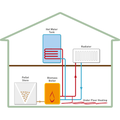 How Biomass Boilers work
