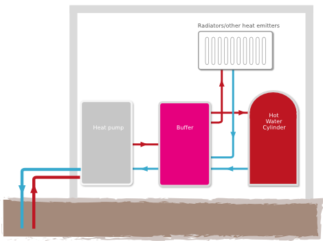How Ground Source Heat Pumps work