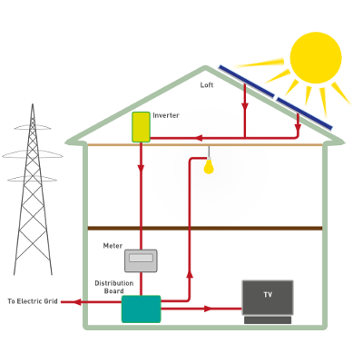How Solar PV Panels work
