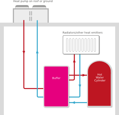 How Air Source Heat Pumps work
