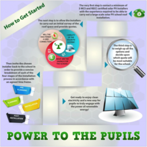 power to the pupils