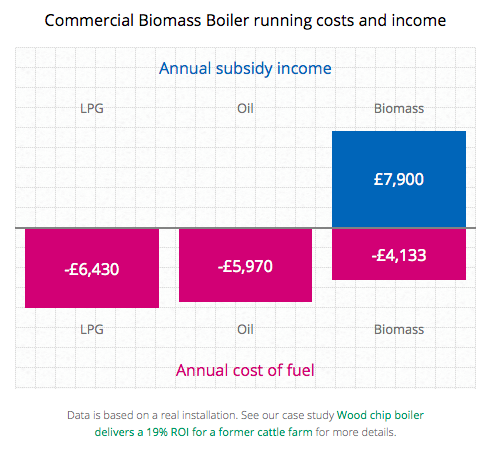 Commercial oil heating vs biomass heating